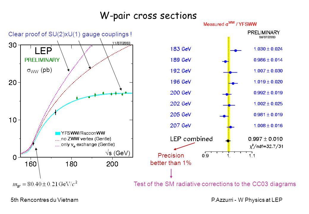 5th Rencontres du VietnamP.Azzurri - W Physics at LEP  W Gauge Couplings