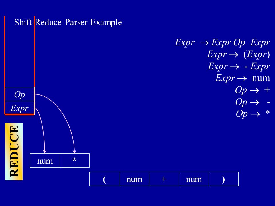 Shift-Reduce Parser Example (+num) Expr  Expr Op Expr Expr  (Expr) Expr  - Expr Expr  num Op  + Op  - Op  * Expr Op REDUCE *