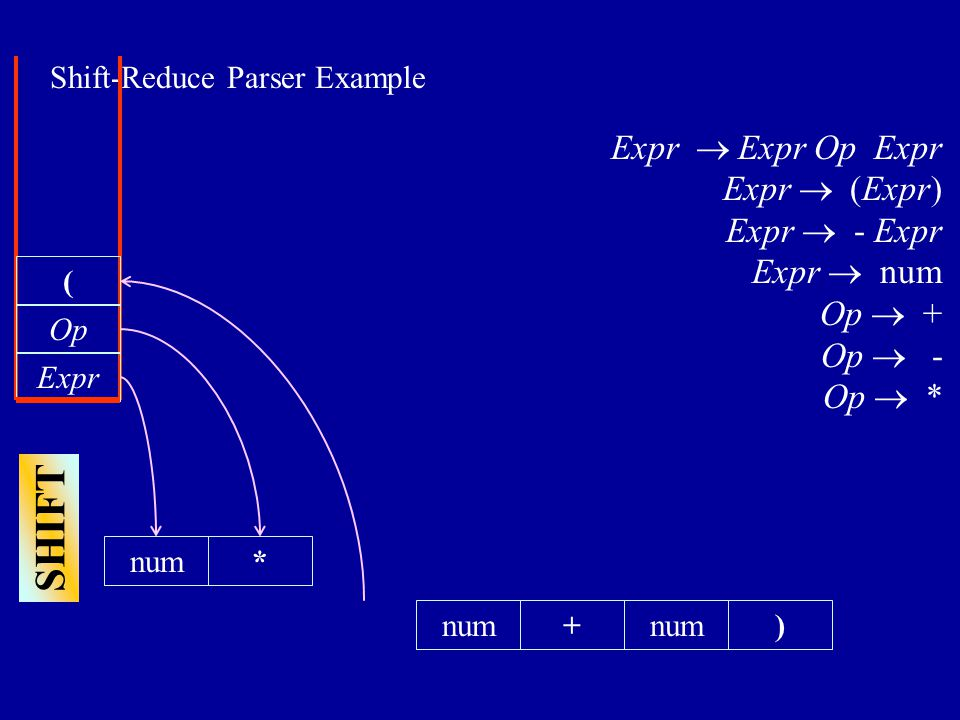 Shift-Reduce Parser Example +num) Expr  Expr Op Expr Expr  (Expr) Expr  - Expr Expr  num Op  + Op  - Op  * Expr Op * SHIFT (