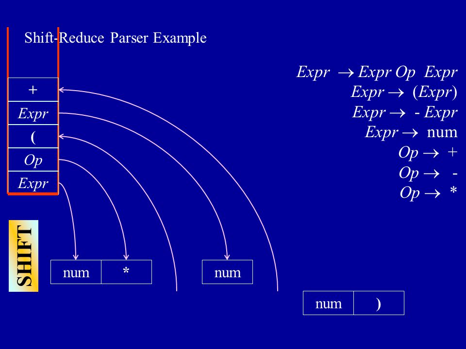 Shift-Reduce Parser Example num) Expr  Expr Op Expr Expr  (Expr) Expr  - Expr Expr  num Op  + Op  - Op  * Expr Op * SHIFT ( num Expr +