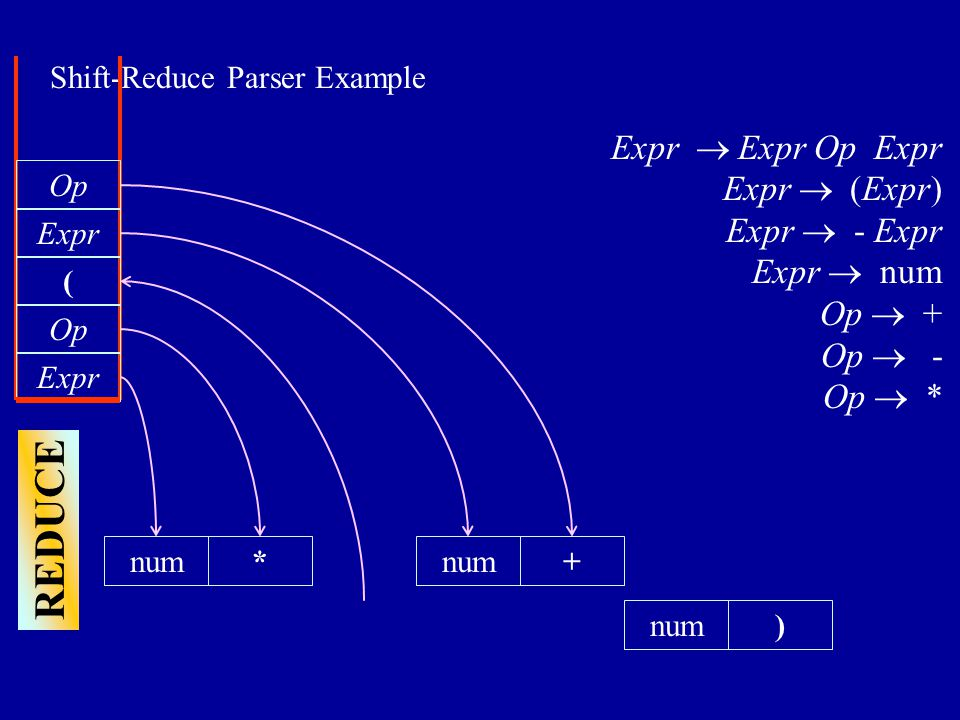 Shift-Reduce Parser Example num) Expr  Expr Op Expr Expr  (Expr) Expr  - Expr Expr  num Op  + Op  - Op  * Expr Op * SHIFT ( num Expr Op REDUCE +