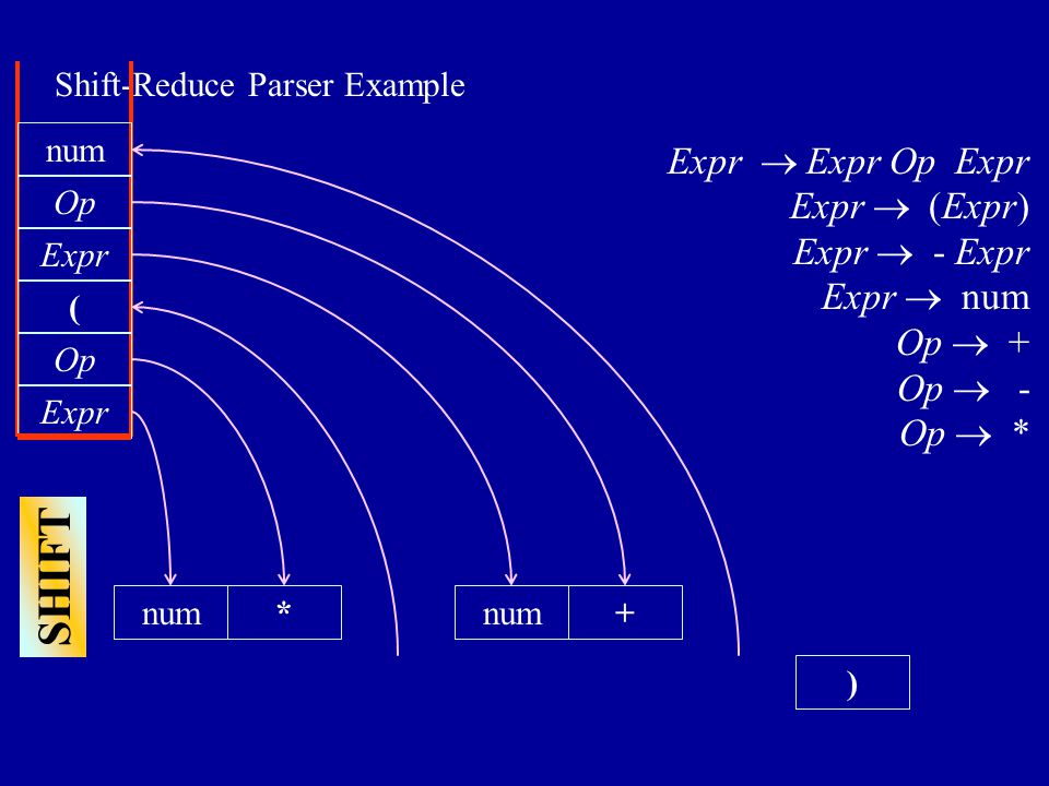 Shift-Reduce Parser Example ) num Expr  Expr Op Expr Expr  (Expr) Expr  - Expr Expr  num Op  + Op  - Op  * Expr Op * SHIFT ( num Expr num Op +