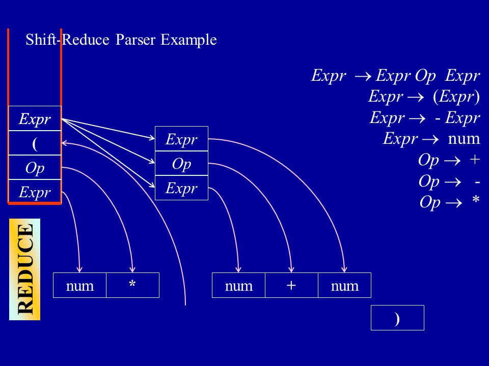 Shift-Reduce Parser Example ) num Expr  Expr Op Expr Expr  (Expr) Expr  - Expr Expr  num Op  + Op  - Op  * Expr Op * SHIFT ( num+ REDUCE num Expr Op Expr