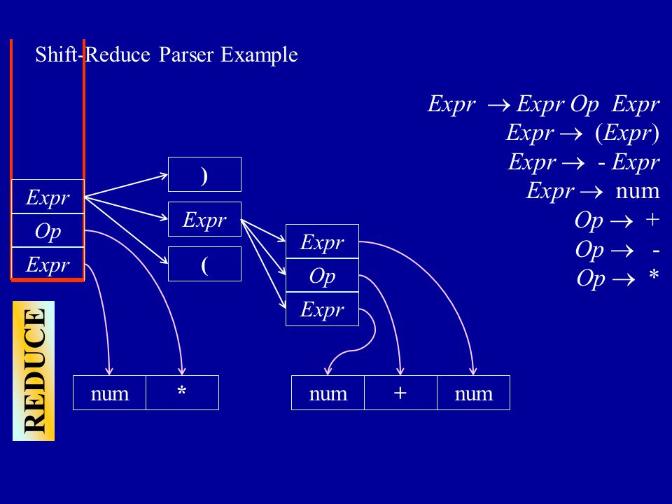 REDUCE Shift-Reduce Parser Example num Expr  Expr Op Expr Expr  (Expr) Expr  - Expr Expr  num Op  + Op  - Op  * Expr Op * ( num Expr Op + Expr num Expr )