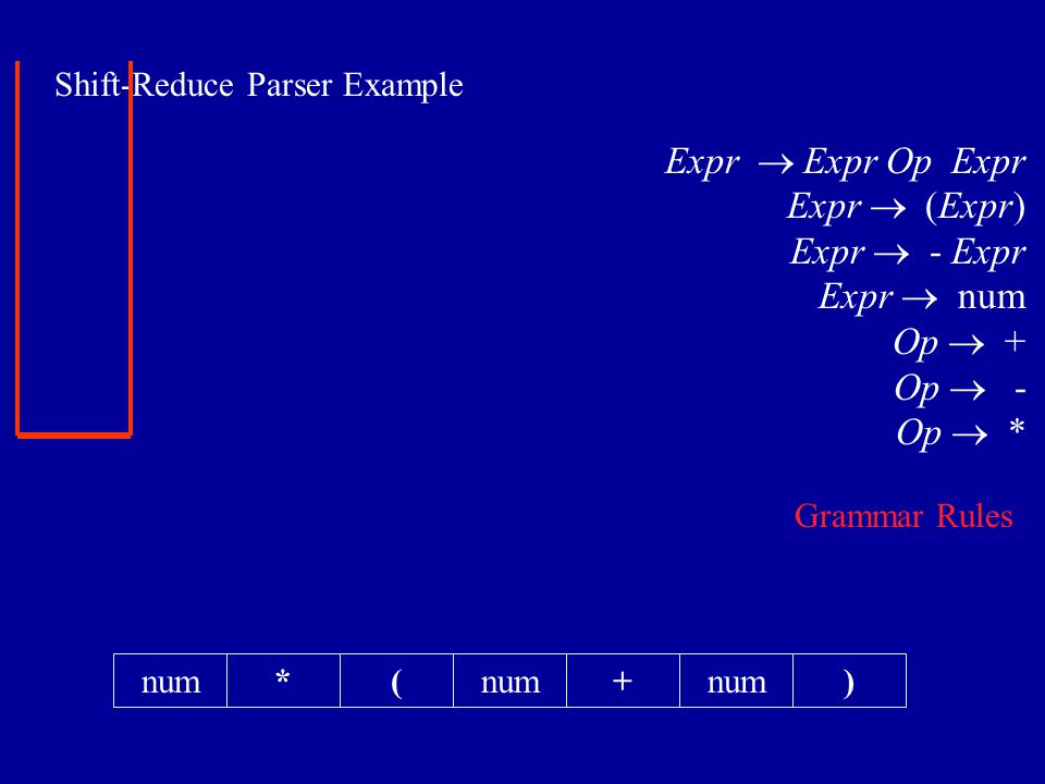 Shift-Reduce Parser Example *(+num) Expr  Expr Op Expr Expr  (Expr) Expr  - Expr Expr  num Op  + Op  - Op  * Grammar Rules