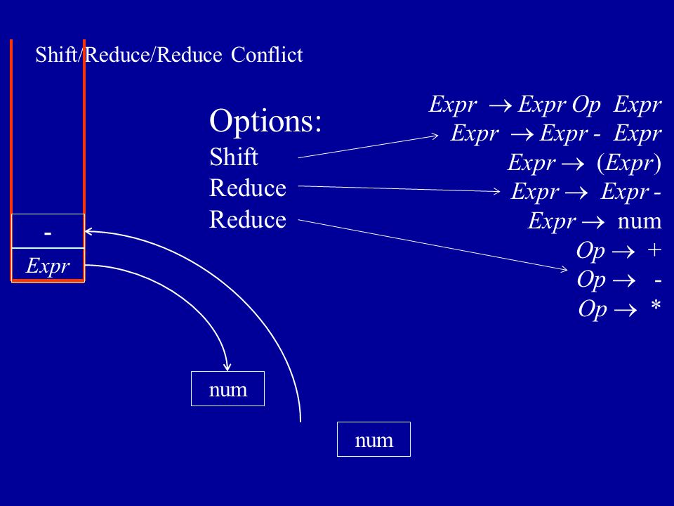 Shift/Reduce/Reduce Conflict num Expr num - Expr  Expr Op Expr Expr  Expr - Expr Expr  (Expr) Expr  Expr - Expr  num Op  + Op  - Op  * Options: Shift Reduce