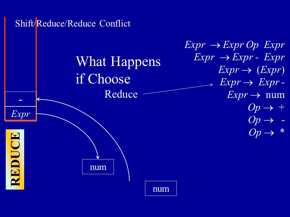 Shift/Reduce/Reduce Conflict num Expr num - Expr  Expr Op Expr Expr  Expr - Expr Expr  (Expr) Expr  Expr - Expr  num Op  + Op  - Op  * What Happens if Choose Reduce REDUCE