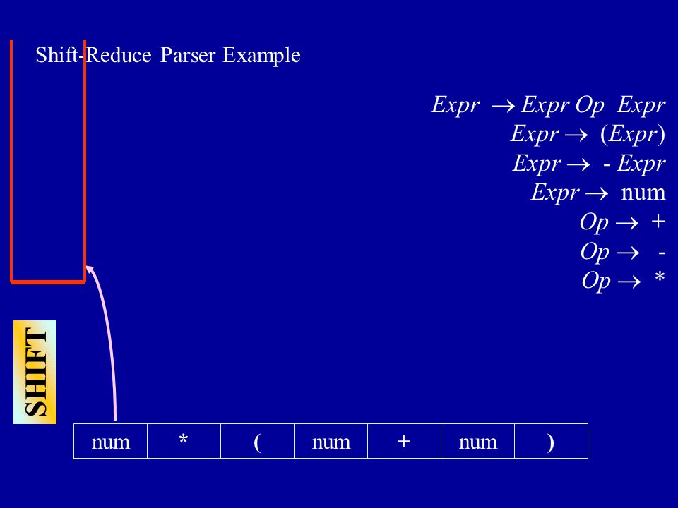 SHIFT Shift-Reduce Parser Example *(+num) Expr  Expr Op Expr Expr  (Expr) Expr  - Expr Expr  num Op  + Op  - Op  *