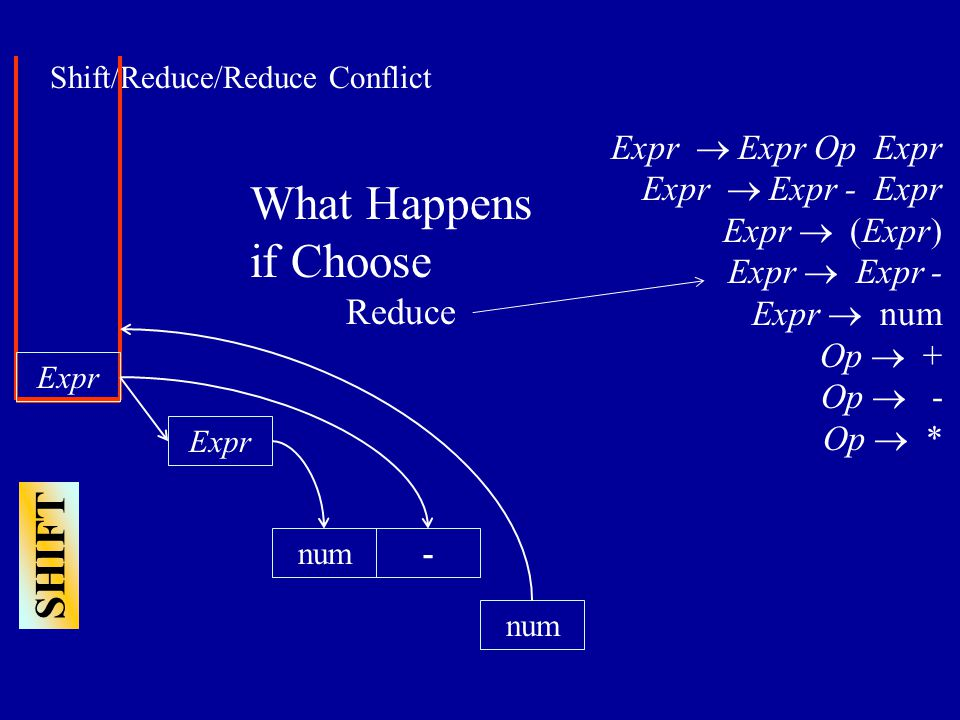 Shift/Reduce/Reduce Conflict num Expr num- Expr  Expr Op Expr Expr  Expr - Expr Expr  (Expr) Expr  Expr - Expr  num Op  + Op  - Op  * What Happens if Choose Reduce SHIFT Expr