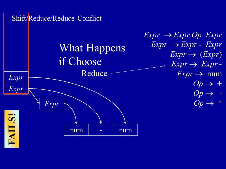 Shift/Reduce/Reduce Conflict Expr num- Expr  Expr Op Expr Expr  Expr - Expr Expr  (Expr) Expr  Expr - Expr  num Op  + Op  - Op  * What Happens if Choose Reduce FAILS.