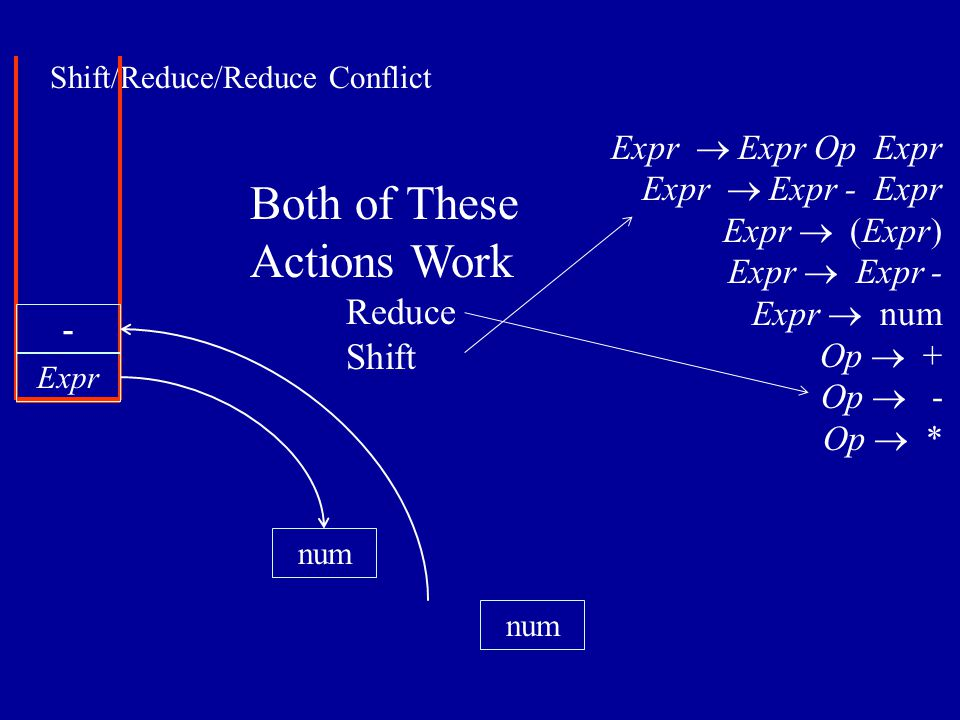 Shift/Reduce/Reduce Conflict num Expr num - Expr  Expr Op Expr Expr  Expr - Expr Expr  (Expr) Expr  Expr - Expr  num Op  + Op  - Op  * Both of These Actions Work Reduce Shift