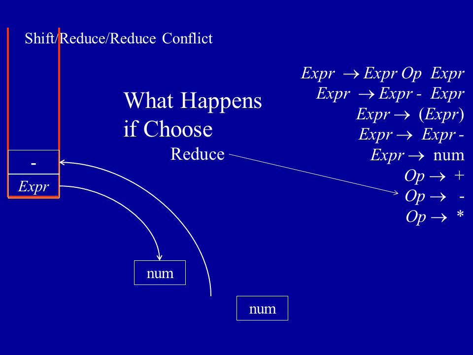 Shift/Reduce/Reduce Conflict num Expr num - Expr  Expr Op Expr Expr  Expr - Expr Expr  (Expr) Expr  Expr - Expr  num Op  + Op  - Op  * What Happens if Choose Reduce