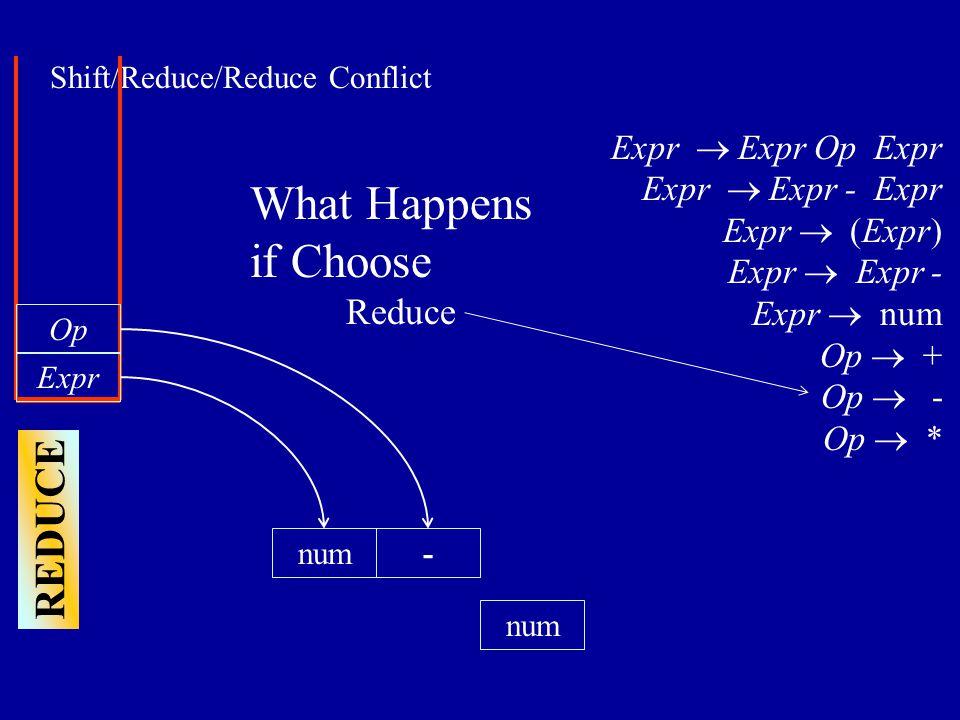 Shift/Reduce/Reduce Conflict num Expr num Op Expr  Expr Op Expr Expr  Expr - Expr Expr  (Expr) Expr  Expr - Expr  num Op  + Op  - Op  * What Happens if Choose Reduce - REDUCE