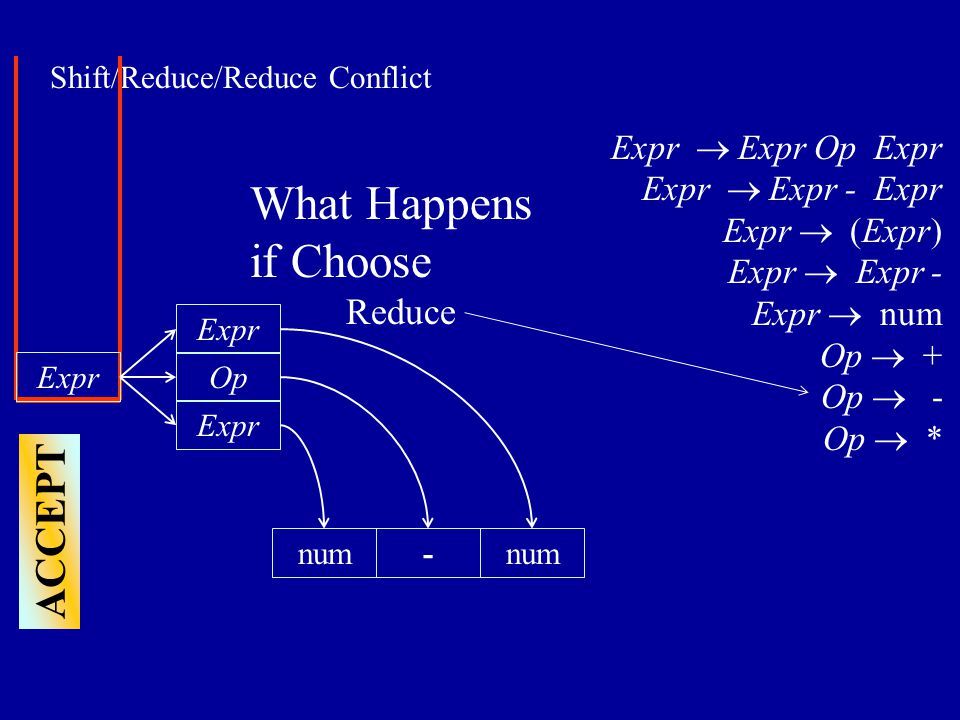 Shift/Reduce/Reduce Conflict Expr num Op Expr  Expr Op Expr Expr  Expr - Expr Expr  (Expr) Expr  Expr - Expr  num Op  + Op  - Op  * What Happens if Choose Reduce - ACCEPT Expr num Expr