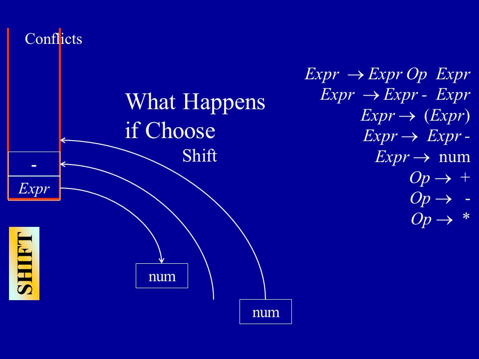 num Expr num - Expr  Expr Op Expr Expr  Expr - Expr Expr  (Expr) Expr  Expr - Expr  num Op  + Op  - Op  * SHIFT Conflicts What Happens if Choose Shift