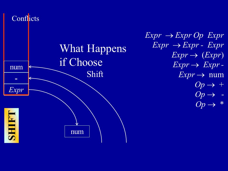 Expr num - Expr  Expr Op Expr Expr  Expr - Expr Expr  (Expr) Expr  Expr - Expr  num Op  + Op  - Op  * SHIFT num Conflicts What Happens if Choose Shift