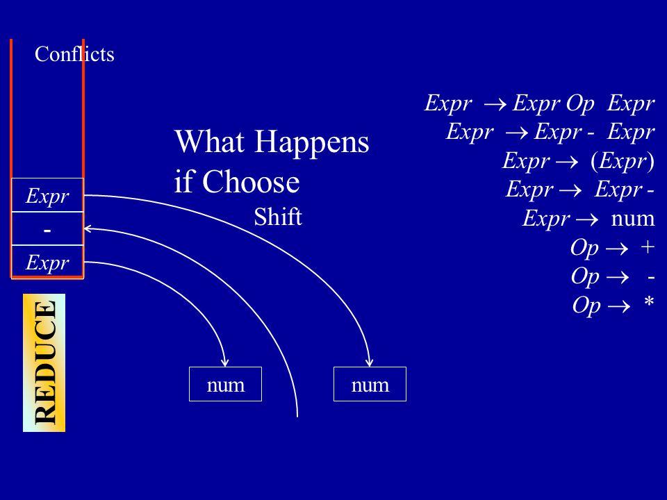 Expr num - Expr  Expr Op Expr Expr  Expr - Expr Expr  (Expr) Expr  Expr - Expr  num Op  + Op  - Op  * REDUCE Expr Conflicts num What Happens if Choose Shift