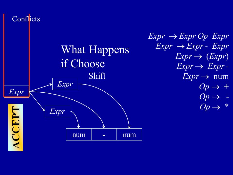 Expr num- Expr  Expr Op Expr Expr  Expr - Expr Expr  (Expr) Expr  Expr - Expr  num Op  + Op  - Op  * ACCEPT Expr Conflicts num Expr What Happens if Choose Shift