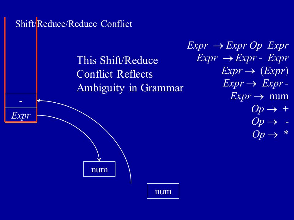 Shift/Reduce/Reduce Conflict num Expr num - Expr  Expr Op Expr Expr  Expr - Expr Expr  (Expr) Expr  Expr - Expr  num Op  + Op  - Op  * This Shift/Reduce Conflict Reflects Ambiguity in Grammar