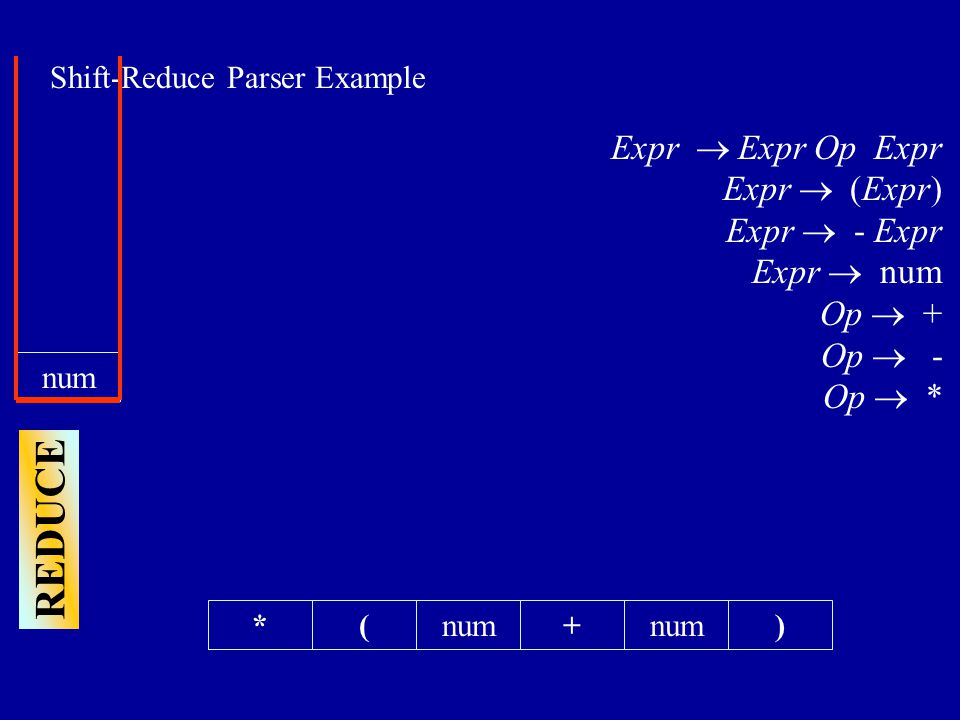 Shift-Reduce Parser Example *(+num) Expr  Expr Op Expr Expr  (Expr) Expr  - Expr Expr  num Op  + Op  - Op  * REDUCE