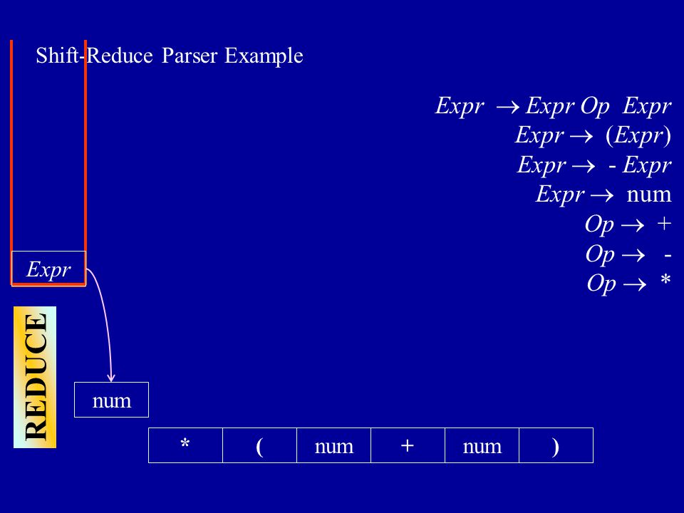 Shift-Reduce Parser Example *(+num) Expr  Expr Op Expr Expr  (Expr) Expr  - Expr Expr  num Op  + Op  - Op  * REDUCE Expr