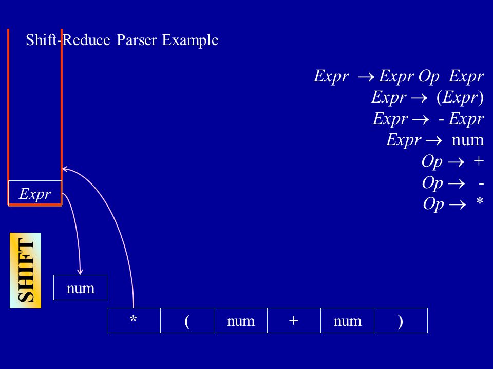 Shift-Reduce Parser Example *(+num) Expr  Expr Op Expr Expr  (Expr) Expr  - Expr Expr  num Op  + Op  - Op  * Expr SHIFT