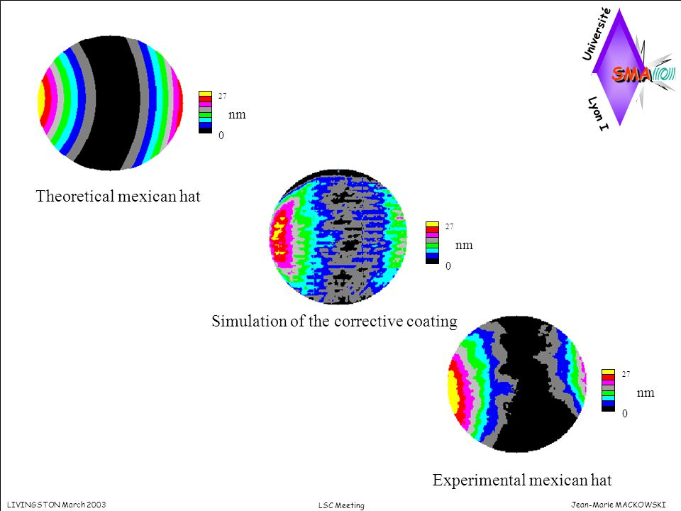 Jean-Marie MACKOWSKILIVINGSTON March 2003 LSC Meeting Theoretical mexican hat 27 0 27 0 27 0 nm Experimental mexican hat Simulation of the corrective