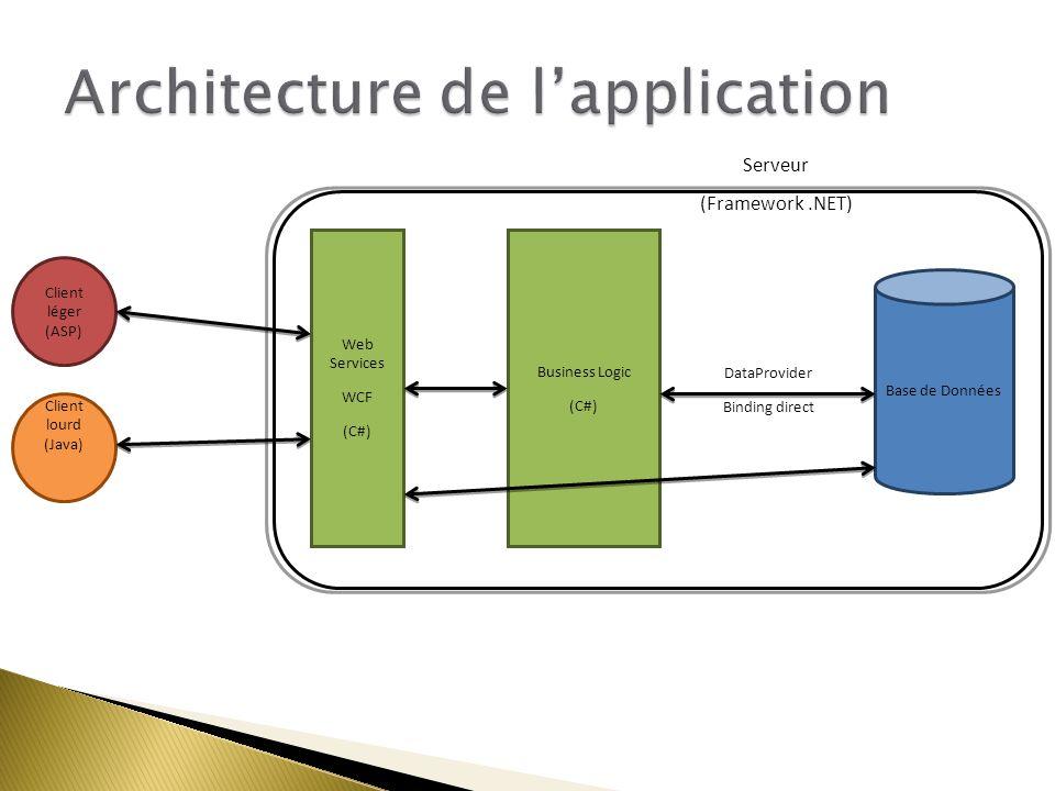 Business Logic (C#) Base de Données Web Services WCF (C#) Client lourd (Java) Client léger (ASP) DataProvider Binding direct Serveur (Framework.NET)