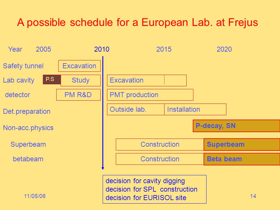 11/05/06GDR-Neutrino à Orsay (LAL)14 A possible schedule for a European Lab. at Frejus Year 2005 2010 2015 2020 Safety tunnel Excavation Lab cavity Ex