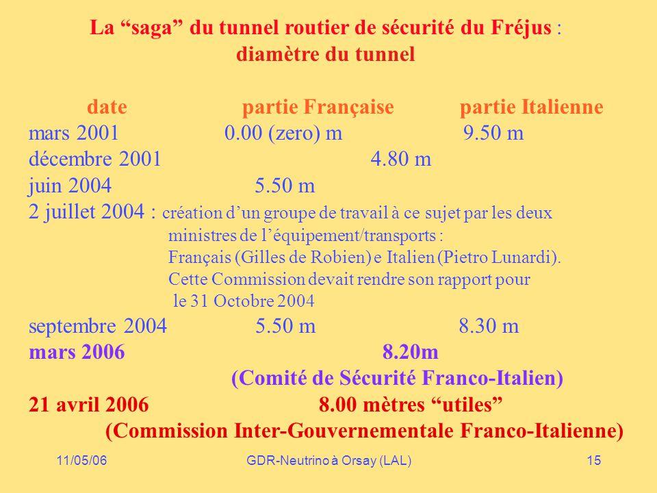 11/05/06GDR-Neutrino à Orsay (LAL)15 La saga du tunnel routier de sécurité du Fréjus : diamètre du tunnel date partie Française partie Italienne mars 2001 0.00 (zero) m 9.50 m décembre 2001 4.80 m juin 2004 5.50 m 2 juillet 2004 : création d'un groupe de travail à ce sujet par les deux ministres de l'équipement/transports : Français (Gilles de Robien) e Italien (Pietro Lunardi).