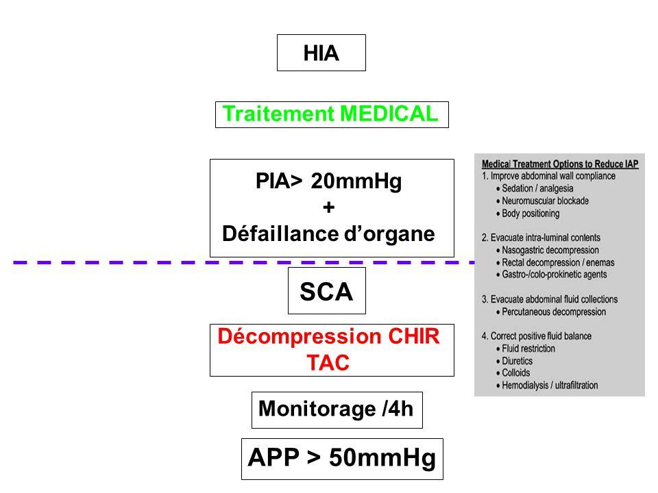 HIA Traitement MEDICAL PIA> 20mmHg + Défaillance d'organe SCA Décompression CHIR TAC Monitorage /4h APP > 50mmHg