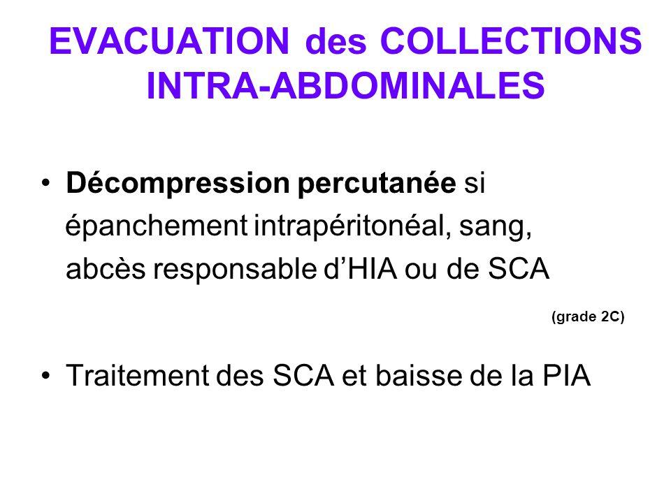 EVACUATION des COLLECTIONS INTRA-ABDOMINALES Décompression percutanée si épanchement intrapéritonéal, sang, abcès responsable d'HIA ou de SCA (grade 2C) Traitement des SCA et baisse de la PIA