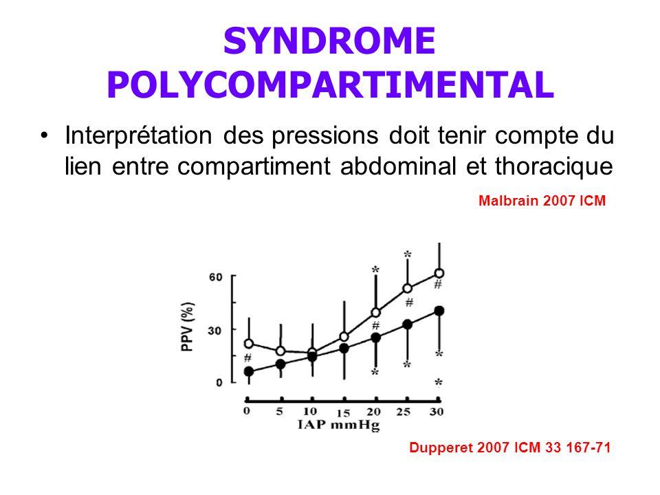 SYNDROME POLYCOMPARTIMENTAL Interprétation des pressions doit tenir compte du lien entre compartiment abdominal et thoracique Malbrain 2007 ICM Dupperet 2007 ICM 33 167-71