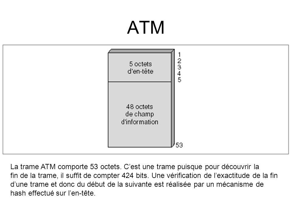 ATM La trame ATM comporte 53 octets. C'est une trame puisque pour découvrir la fin de la trame, il suffit de compter 424 bits. Une vérification de l'e