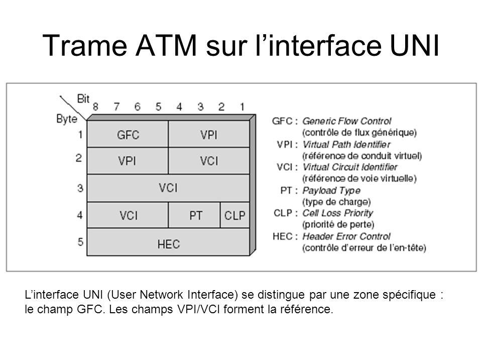 Trame ATM sur l'interface UNI L'interface UNI (User Network Interface) se distingue par une zone spécifique : le champ GFC. Les champs VPI/VCI forment