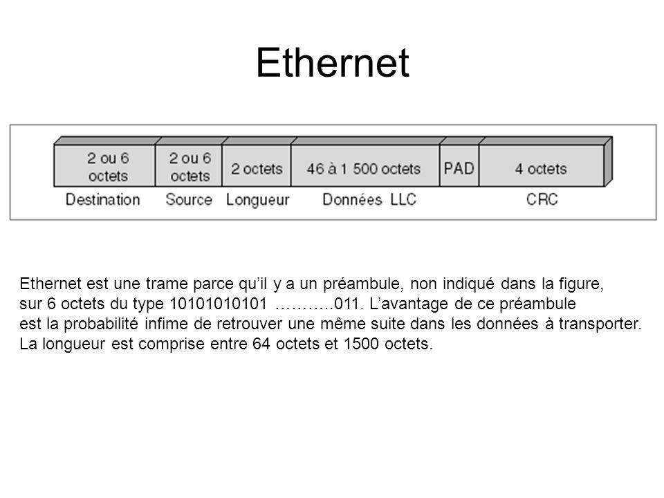 Ethernet Ethernet est une trame parce qu'il y a un préambule, non indiqué dans la figure, sur 6 octets du type 10101010101 ………..011. L'avantage de ce