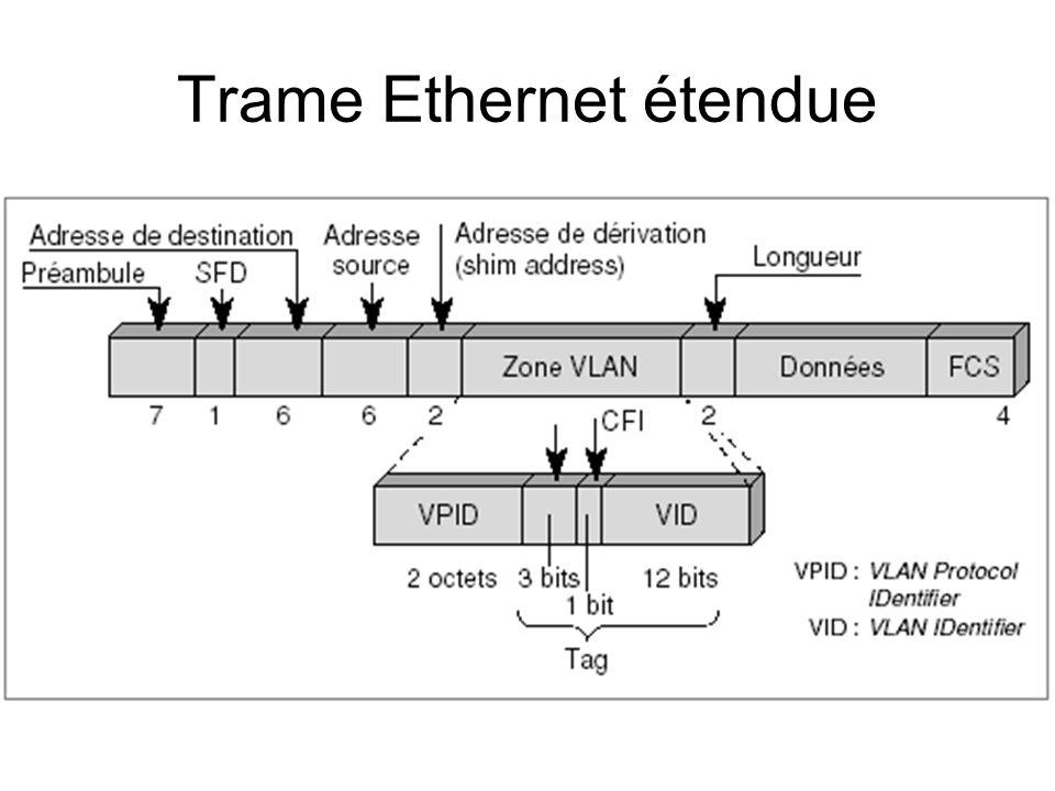 Trame Ethernet étendue