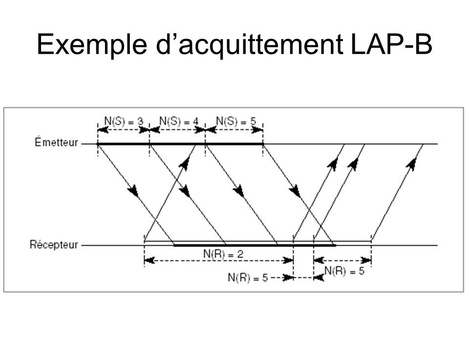 Exemple d'acquittement LAP-B