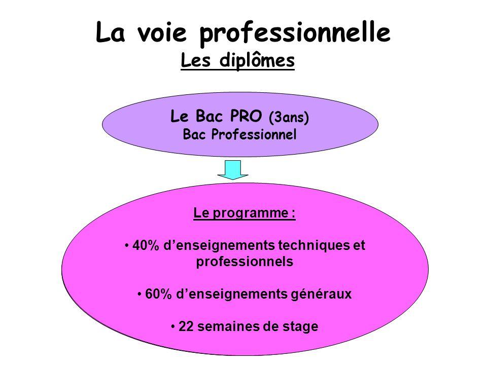 Et après :  entrer dans la vie professionnelle  poursuivre ses études (BTS)  se spécialiser Objectif : S'insérer professionnellement (il répond parfaitement à la demande des entreprises).