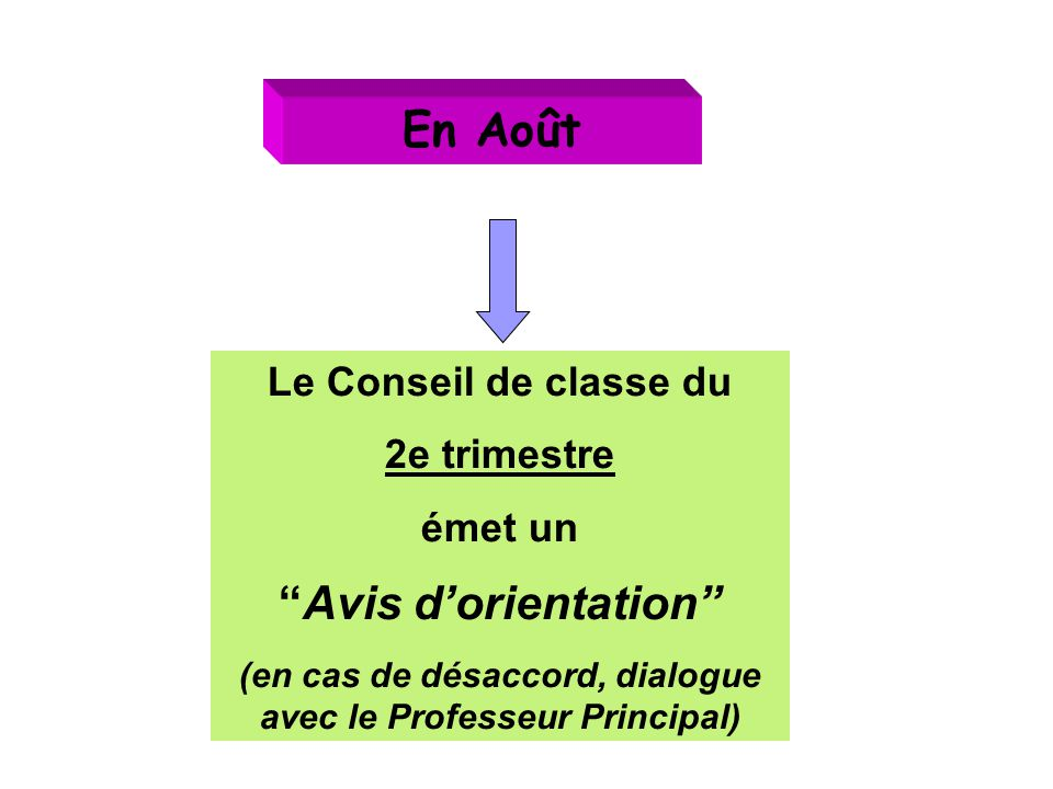 En Août Le Conseil de classe du 2e trimestre émet un Avis d'orientation (en cas de désaccord, dialogue avec le Professeur Principal)