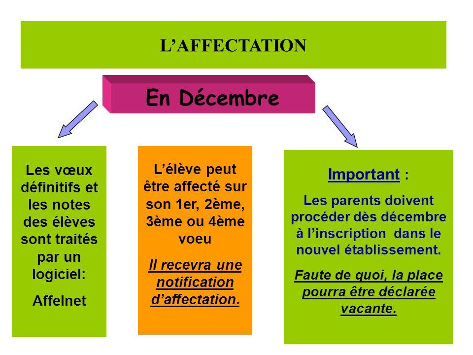 L'AFFECTATION En Décembre Les vœux définitifs et les notes des élèves sont traités par un logiciel: Affelnet L'élève peut être affecté sur son 1er, 2ème, 3ème ou 4ème voeu Il recevra une notification d'affectation.