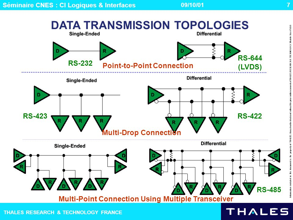 Séminaire CNES : CI Logiques & Interfaces THALES RESEARCH & TECHNOLOGY FRANCE Information included in this document is the property of THALES. It must