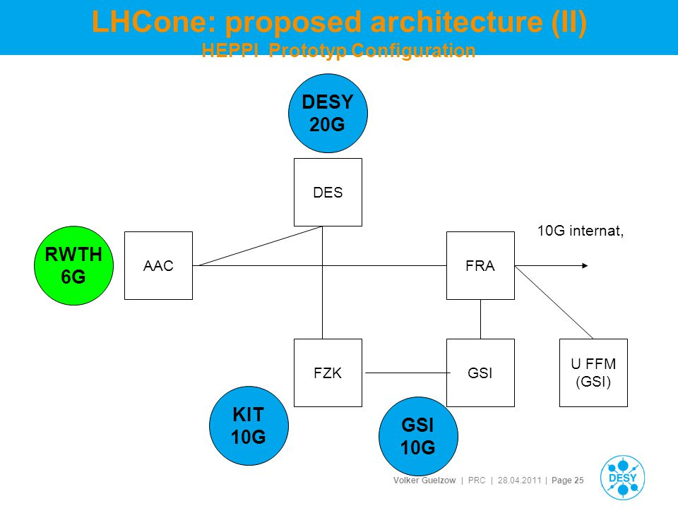 Volker Guelzow | PRC | 28.04.2011 | Page 25 LHCone: proposed architecture (II) HEPPI Prototyp Configuration DESY 20G RWTH 6G KIT 10G DES AAC U FFM (GSI) FRA 10G internat, GSI 10G FZK