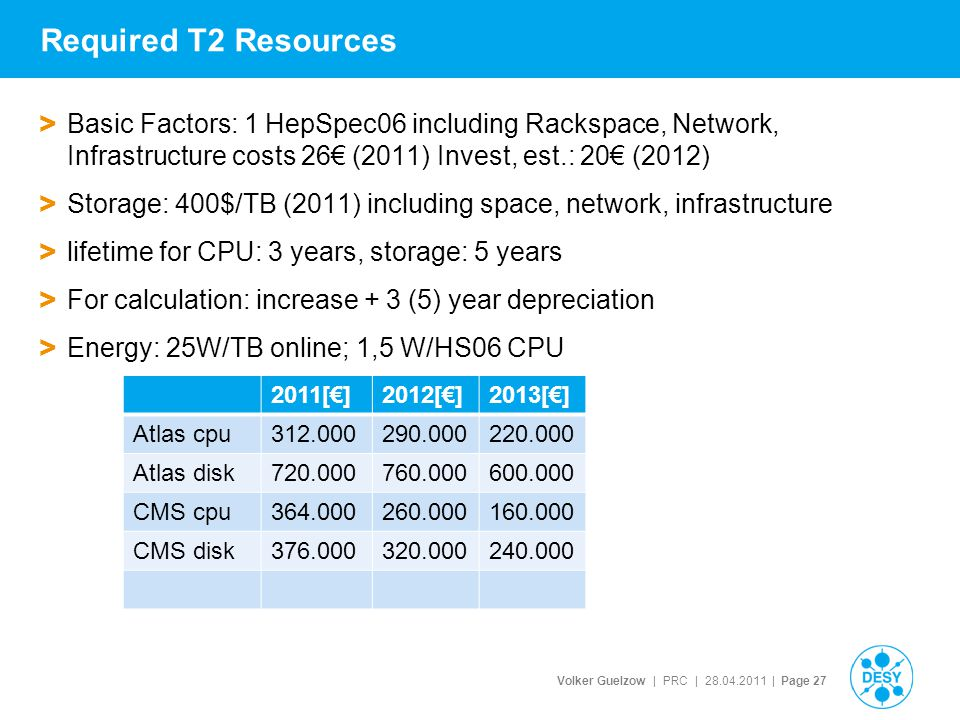 Volker Guelzow | PRC | 28.04.2011 | Page 27 Required T2 Resources > Basic Factors: 1 HepSpec06 including Rackspace, Network, Infrastructure costs 26€ (2011) Invest, est.: 20€ (2012) > Storage: 400$/TB (2011) including space, network, infrastructure > lifetime for CPU: 3 years, storage: 5 years > For calculation: increase + 3 (5) year depreciation > Energy: 25W/TB online; 1,5 W/HS06 CPU 2011[€]2012[€]2013[€] Atlas cpu312.000290.000220.000 Atlas disk720.000760.000600.000 CMS cpu364.000260.000160.000 CMS disk376.000320.000240.000