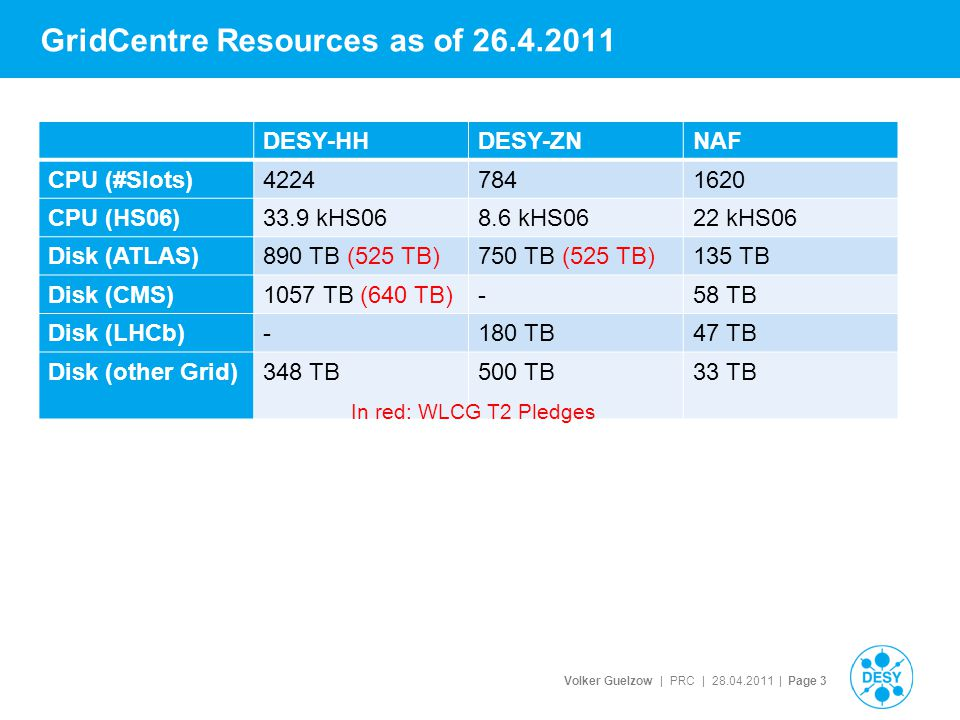Volker Guelzow | PRC | 28.04.2011 | Page 3 GridCentre Resources as of 26.4.2011 DESY-HHDESY-ZNNAF CPU (#Slots)42247841620 CPU (HS06)33.9 kHS068.6 kHS0622 kHS06 Disk (ATLAS)890 TB (525 TB)750 TB (525 TB)135 TB Disk (CMS)1057 TB (640 TB)-58 TB Disk (LHCb)-180 TB47 TB Disk (other Grid)348 TB500 TB33 TB In red: WLCG T2 Pledges