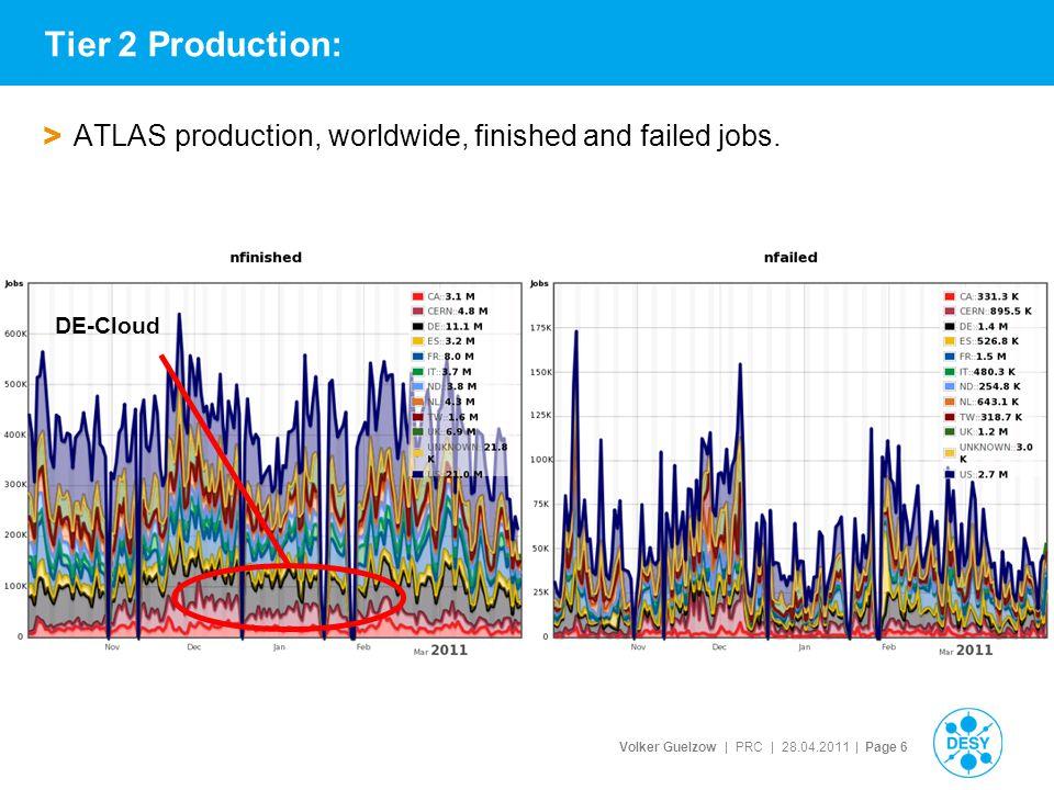 Volker Guelzow | PRC | 28.04.2011 | Page 37 > Production in DE-Cloud DESY (HH+ZN)