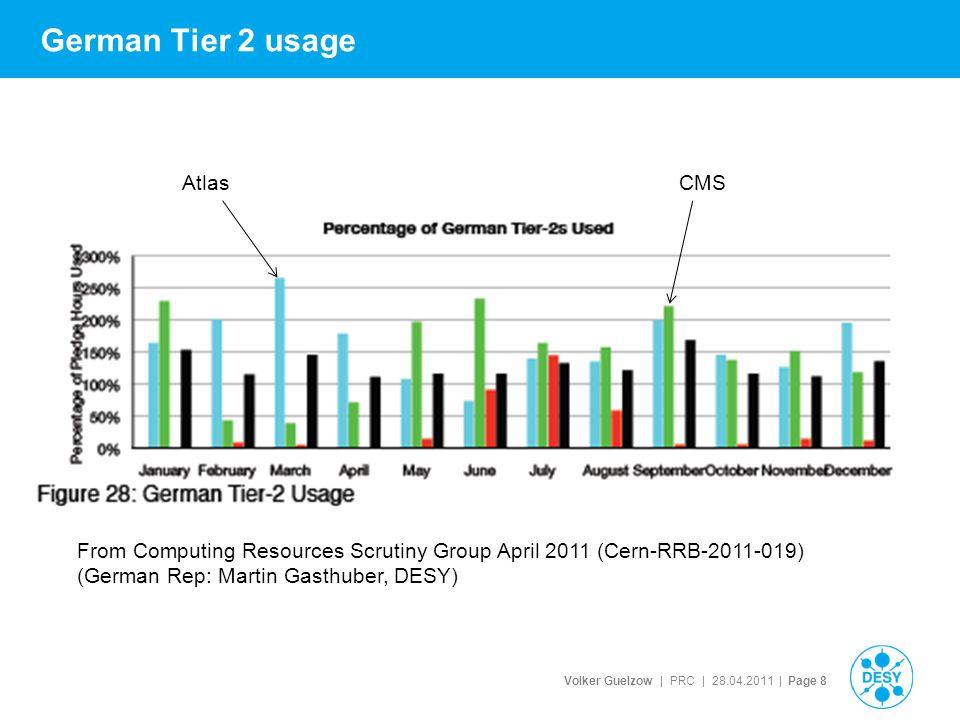 Volker Guelzow | PRC | 28.04.2011 | Page 29 The German T2's HGF Alliance funding for Universities: Pledges for Germany http://lcg.web.cern.ch/LCG/Resources/WLCGResourc es-2010-2012_15DEC2010.pdf CPU 2011 [HS] CPU 2012 [HS] Disk 2011 [TB] Disk 2012 [TB] A DESY6200660010501350 C DESY1180012900640900 A Goettingen38004000400590 C Aachen66008700330435 A Munich92201156010401340 A FR/Wupp46334917633733 A FR/W Freiburg 46105780518668 Summe CMS18400216009701335 Summe Atlas284633285736414701 SumDESY180001950016902250 SumNonDESY288633495729213786 GrandTotAllT2 WW 7253247762036045471998