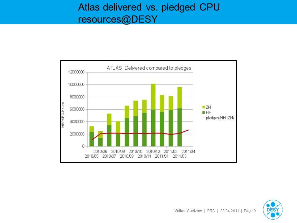 Volker Guelzow | PRC | 28.04.2011 | Page 20 NAF CPU Occupancy