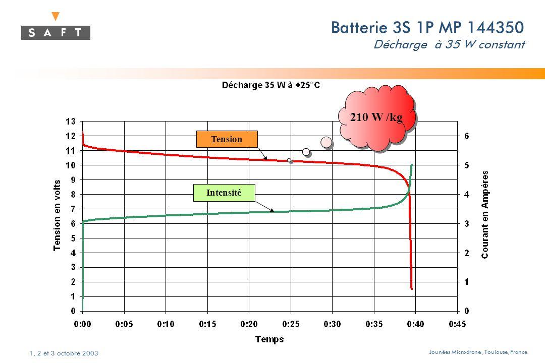 Jounées Microdrone, Toulouse, France 1, 2 et 3 octobre 2003 Batterie 3S 1P MP 144350 Décharge à 35 W constant Tension Intensité 210 W /kg