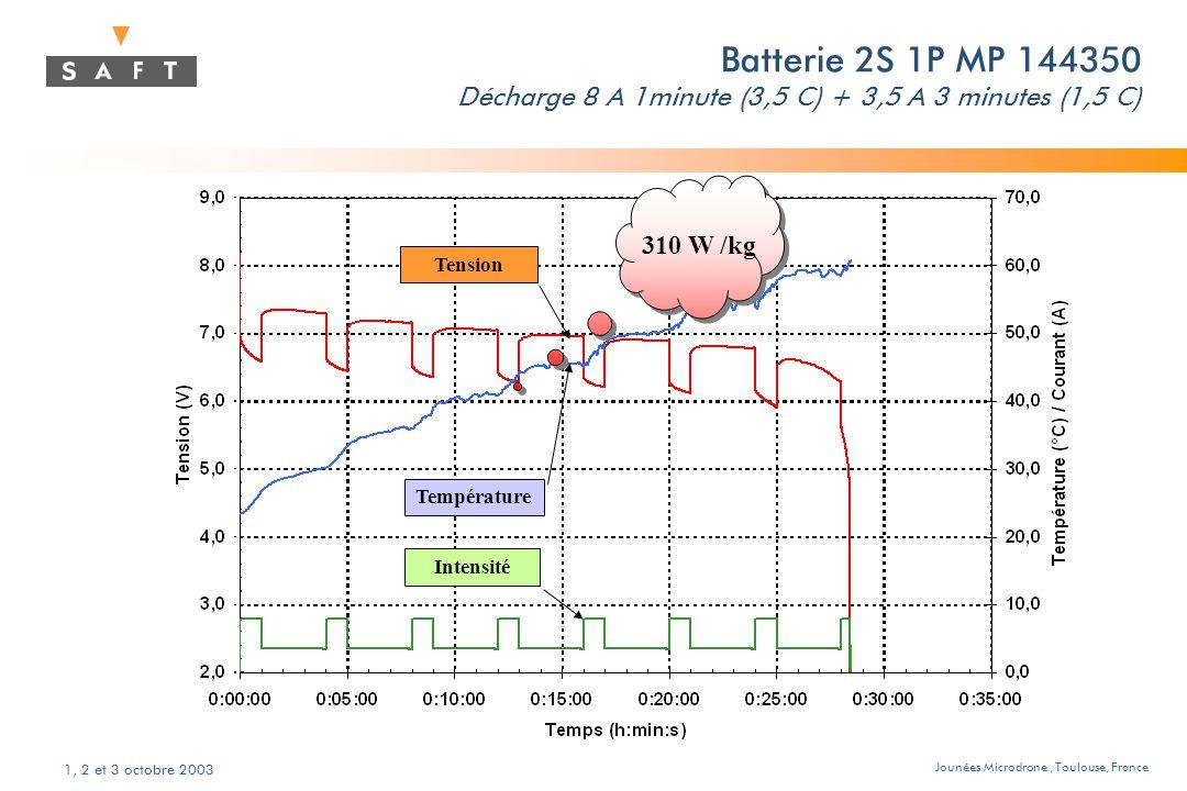 Jounées Microdrone, Toulouse, France 1, 2 et 3 octobre 2003 Batterie 2S 1P MP 144350 Décharge 8 A 1minute (3,5 C) + 3,5 A 3 minutes (1,5 C) Température Tension Intensité 310 W /kg